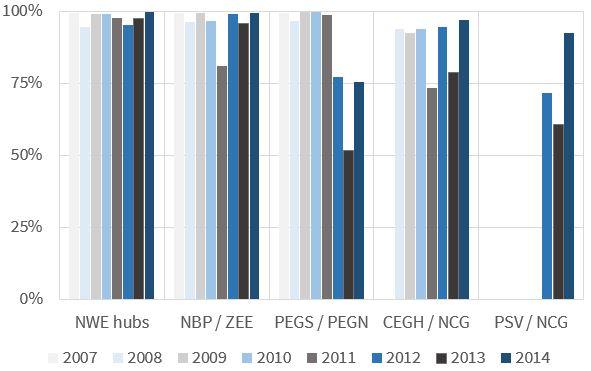 DA Hub Price Correlation