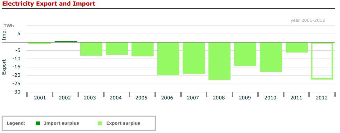 DE power import export