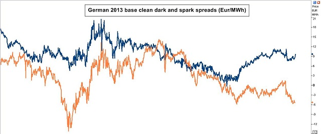 DE spreads