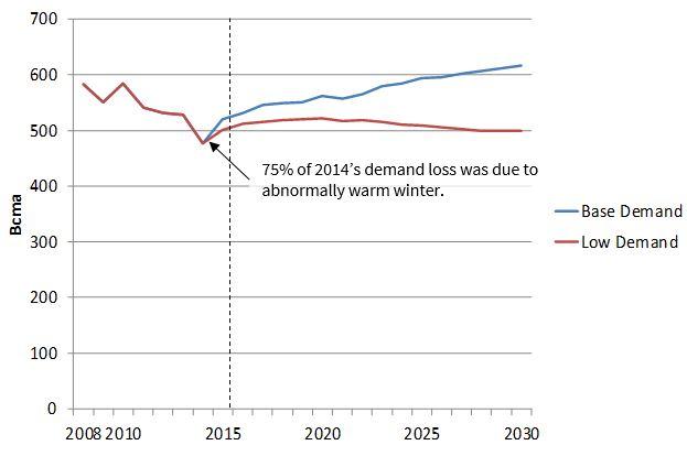 EU Gas Demand