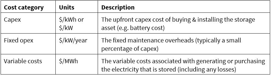 ElecStor Table3