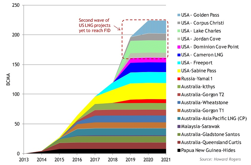 LNG Supply Chart for LNGI Feb15