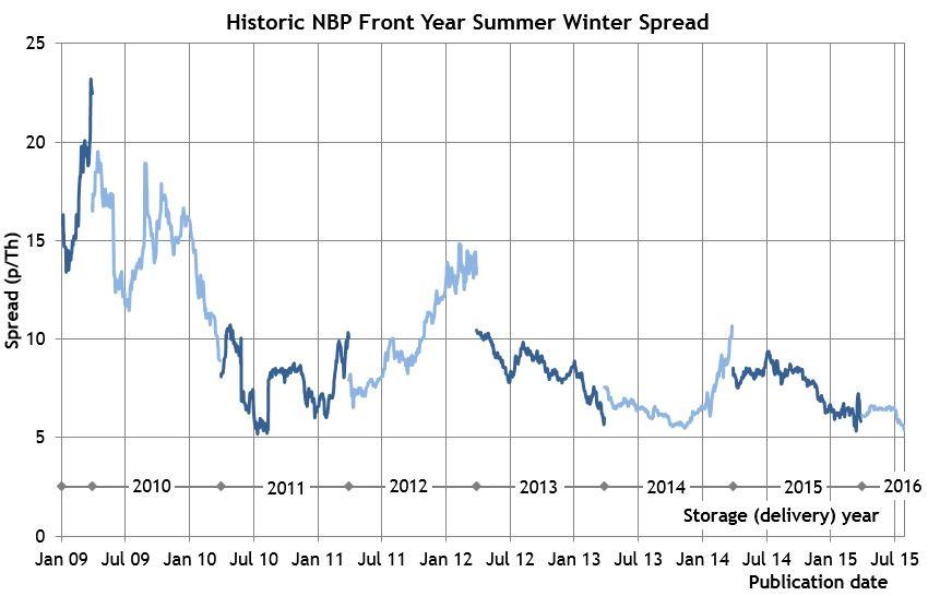 NBP SW spreads
