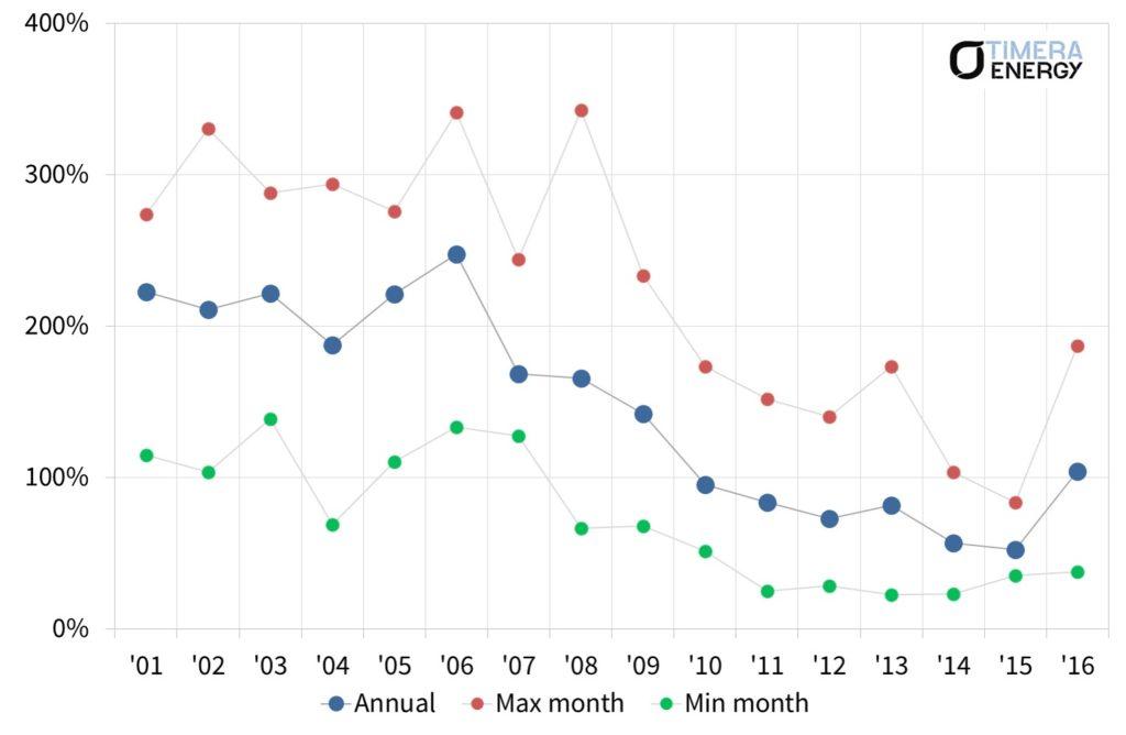nbp-vol-chart