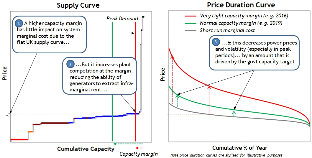 PDC Supply Curve