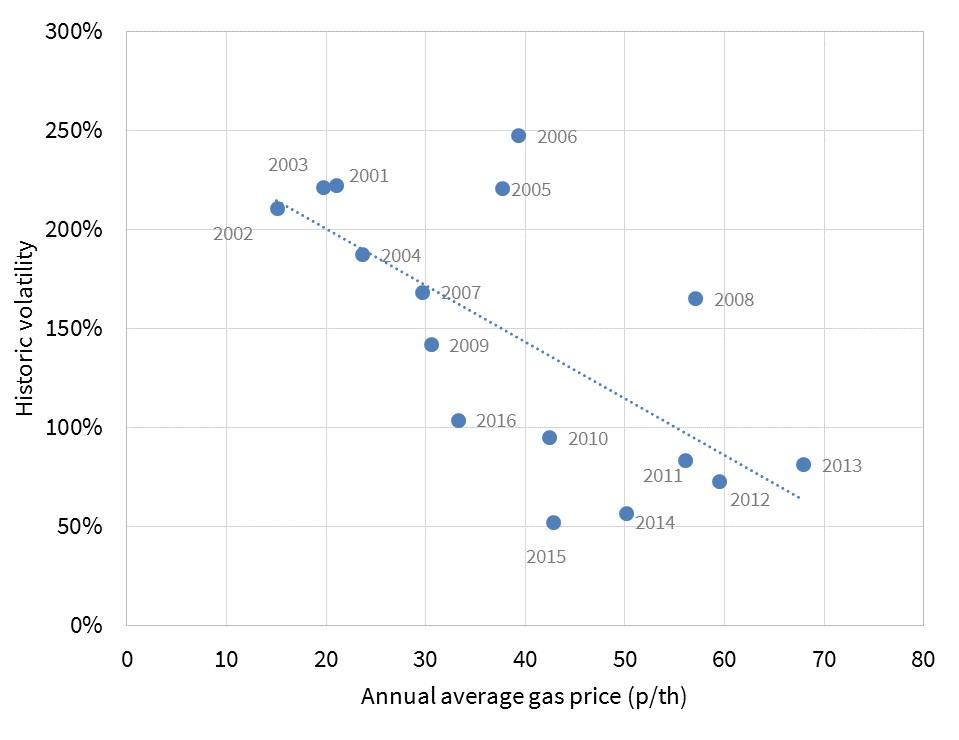 price-change-vs-vol-scatter