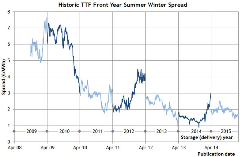 TTF spreads