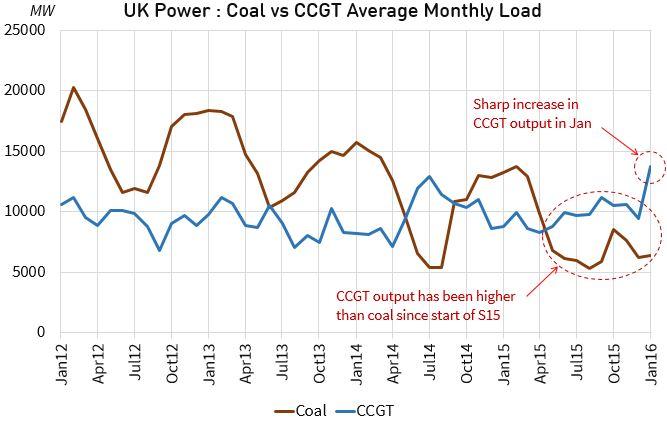UK Coal Gas Load v2