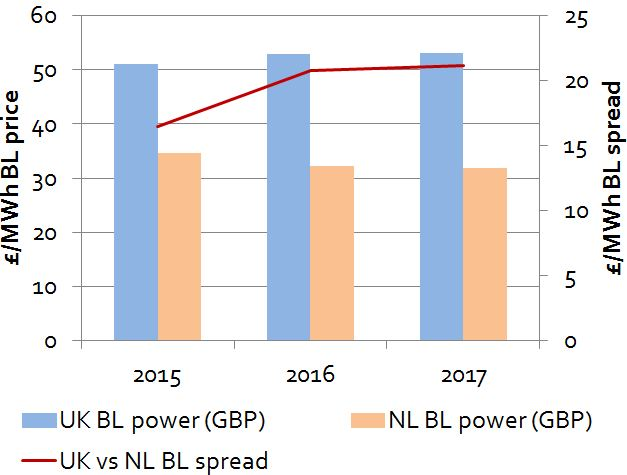 UK-NL Power Spreads
