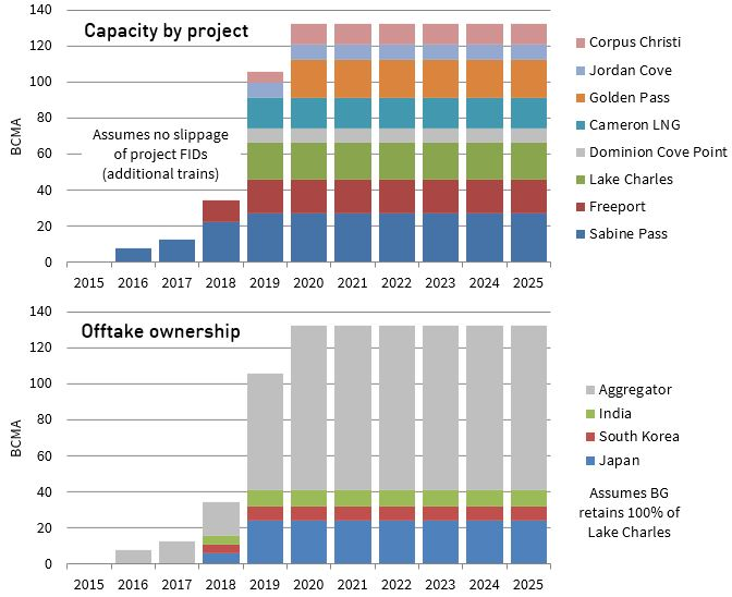 US Export Capacity