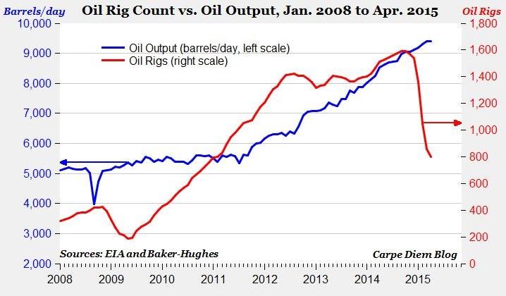 US prod vs rig count