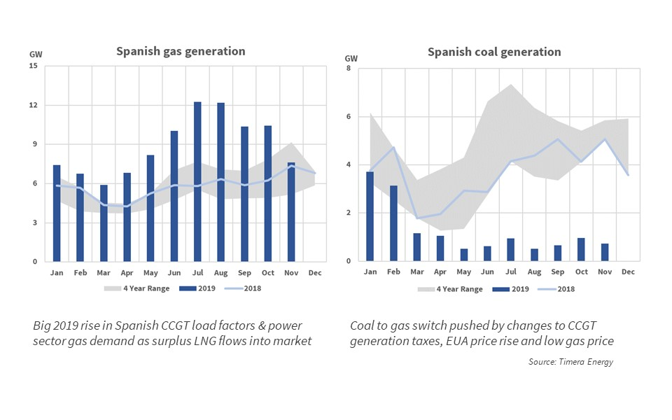 Spanish LNG imports switch out coal
