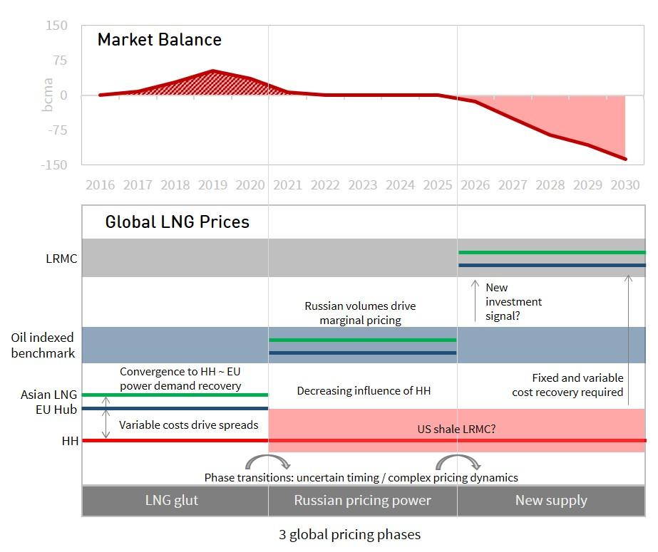 global-pricing-chart-1