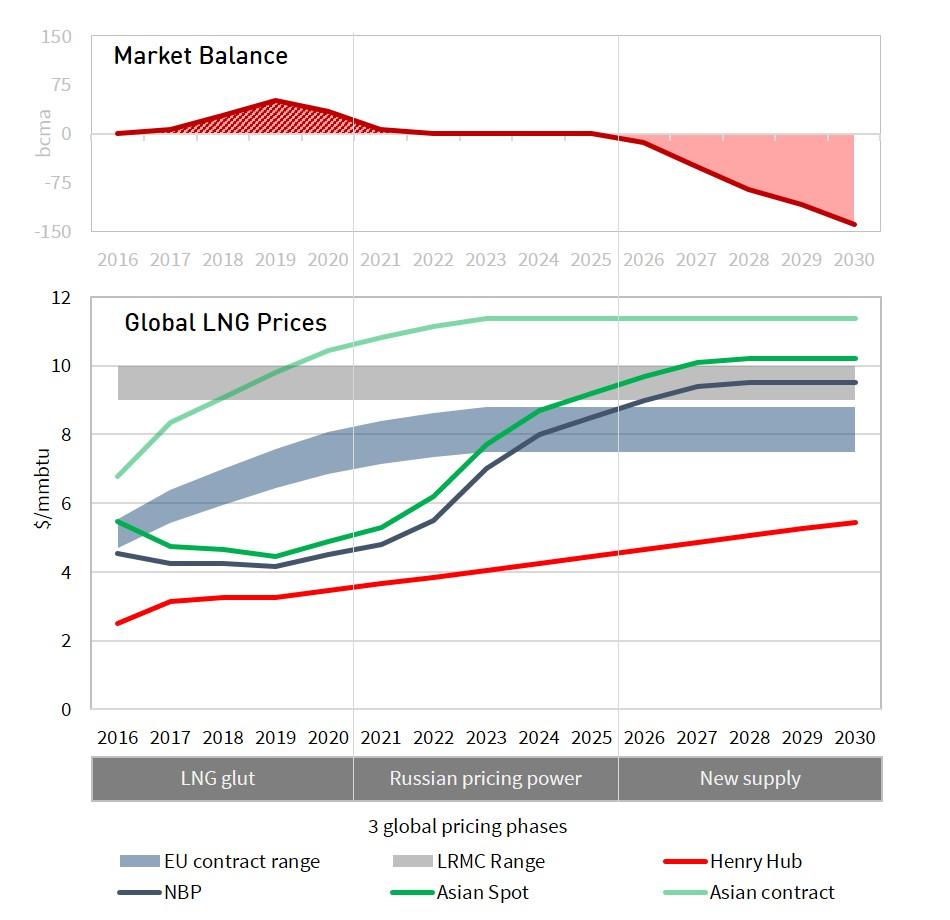 global-pricing-chart-2