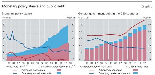 monetary stance BIS