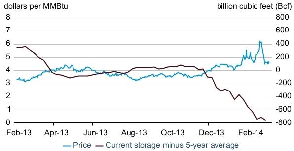 price & storage