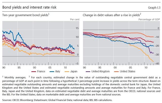 rate impact BIS