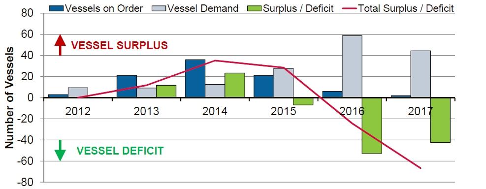 supply demand balance