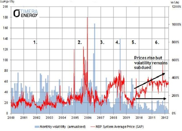 vol chart