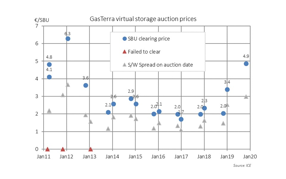 Storage capacity prices highest since 2012