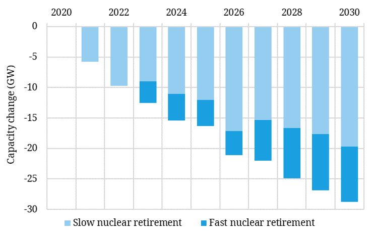 Europe nuclear power capacity