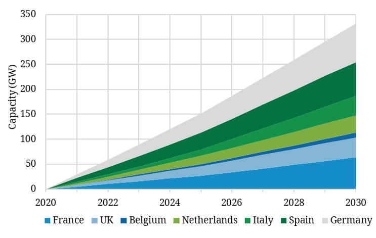 Europe renewables build