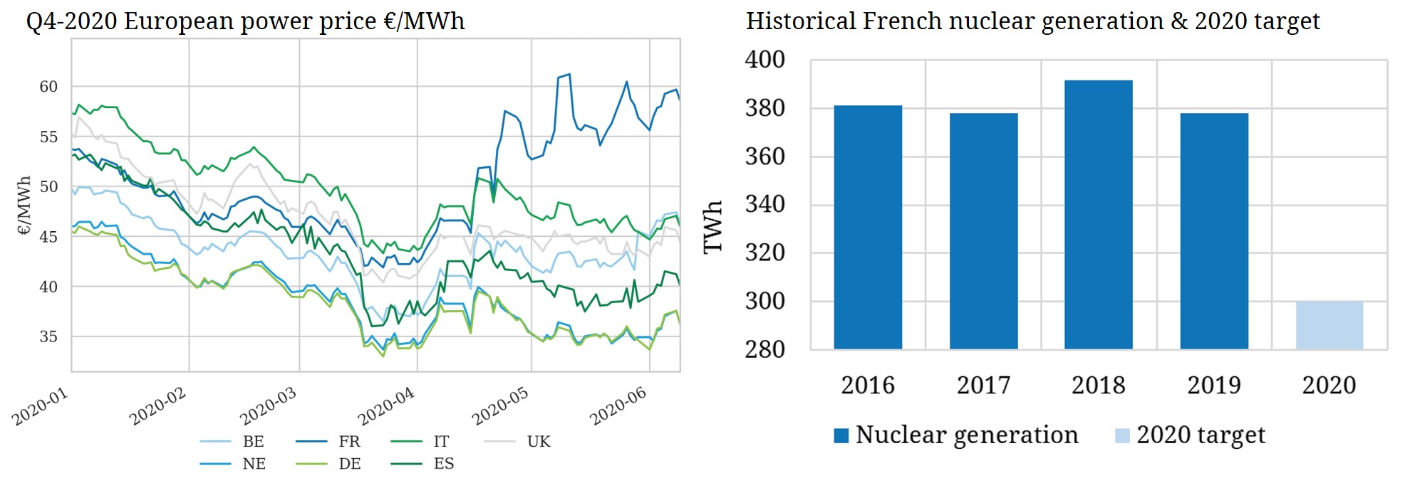 French nuclear outages cause price surge