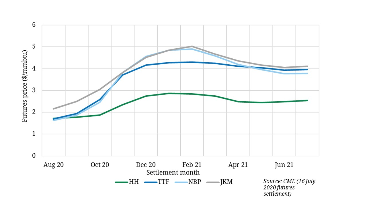 Gas & power price recovery continues
