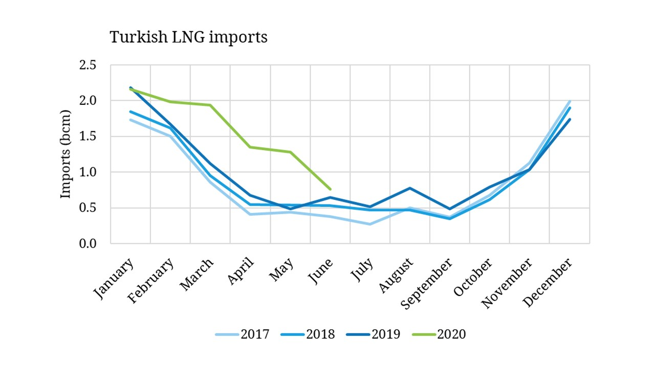 Surge in Turkish LNG imports in 2020
