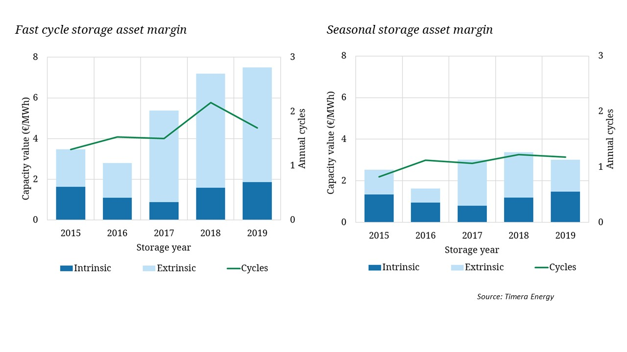 Gas storage margins continue to rise