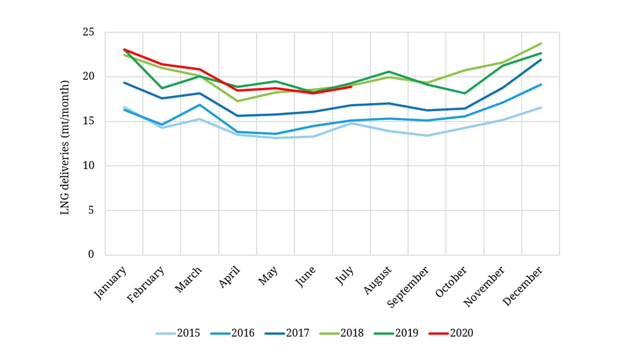 Asian LNG demand proving resilient to Covid