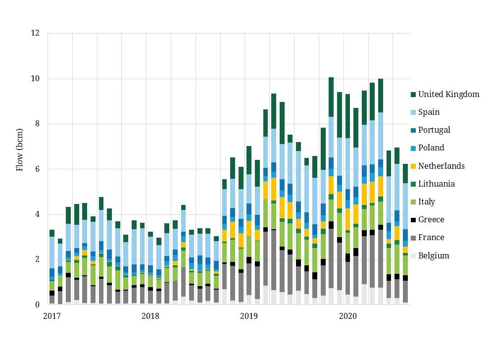 European LNG imports down in Q3