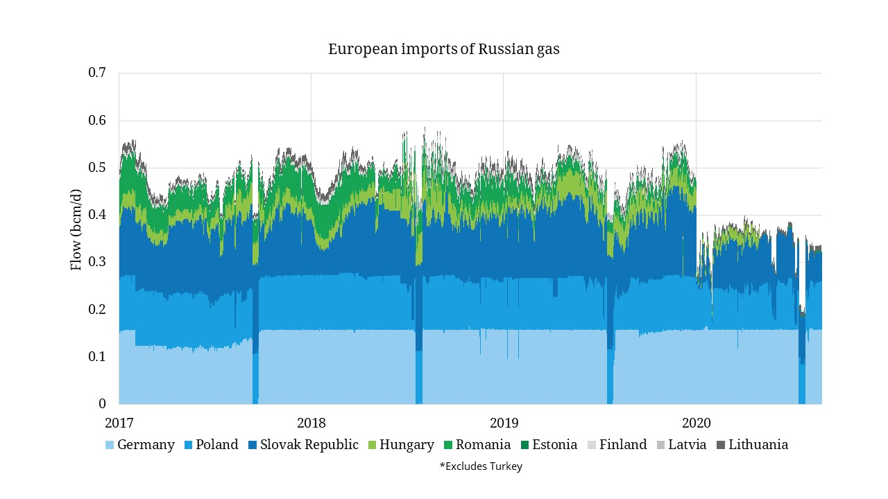 Russia has turned the gas taps down