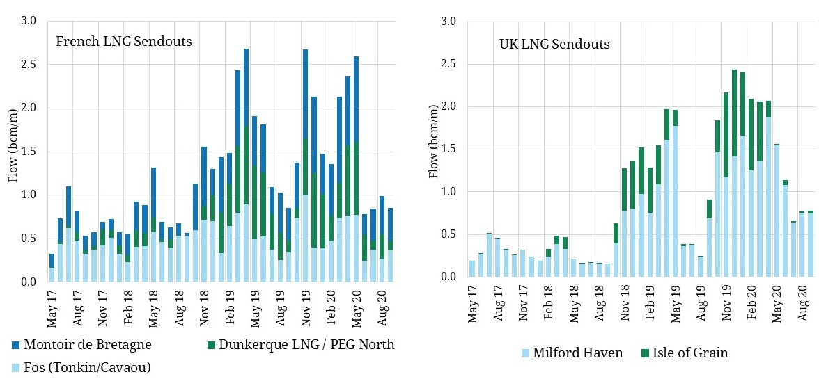 Big fall in NW Europe LNG volumes