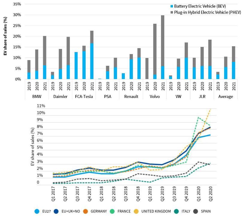 European EV market share rising fast