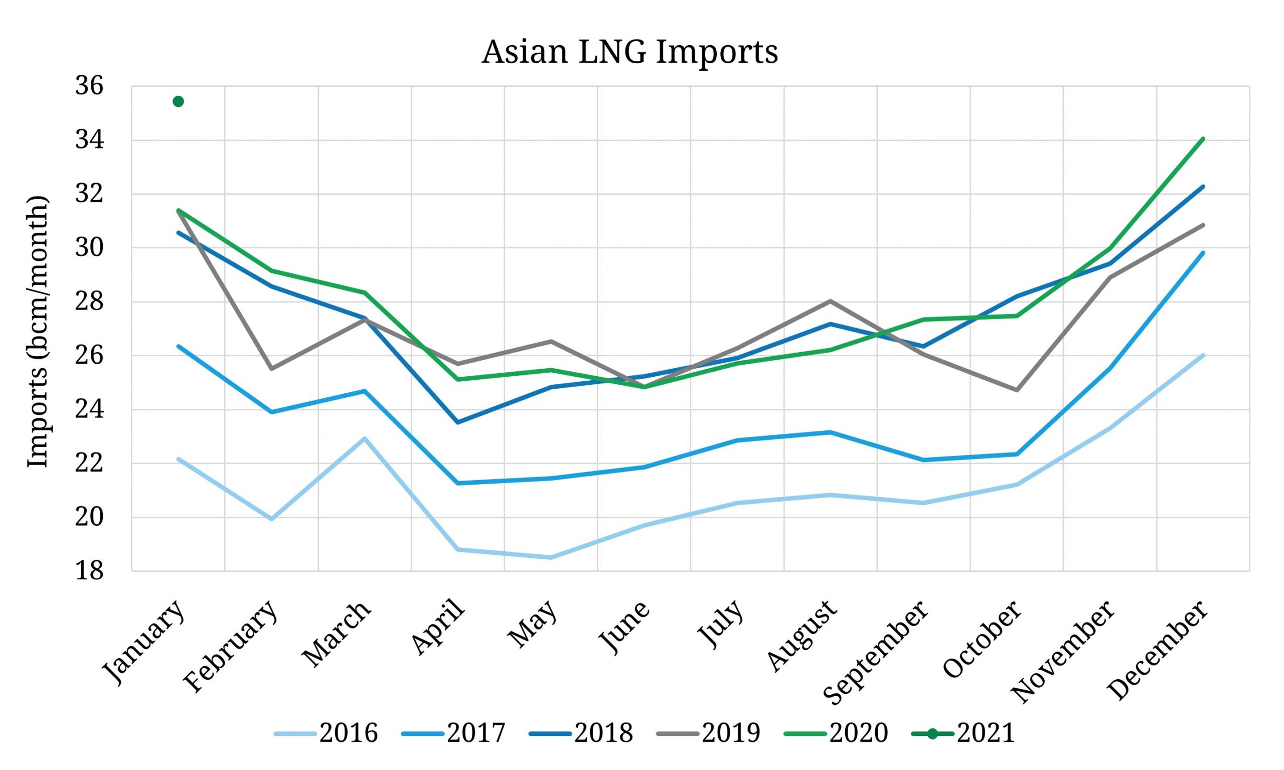Asian LNG imports start 2021 strongly