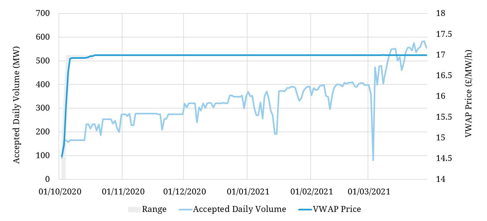 DC volumes and cross revenue stream optimisations increase