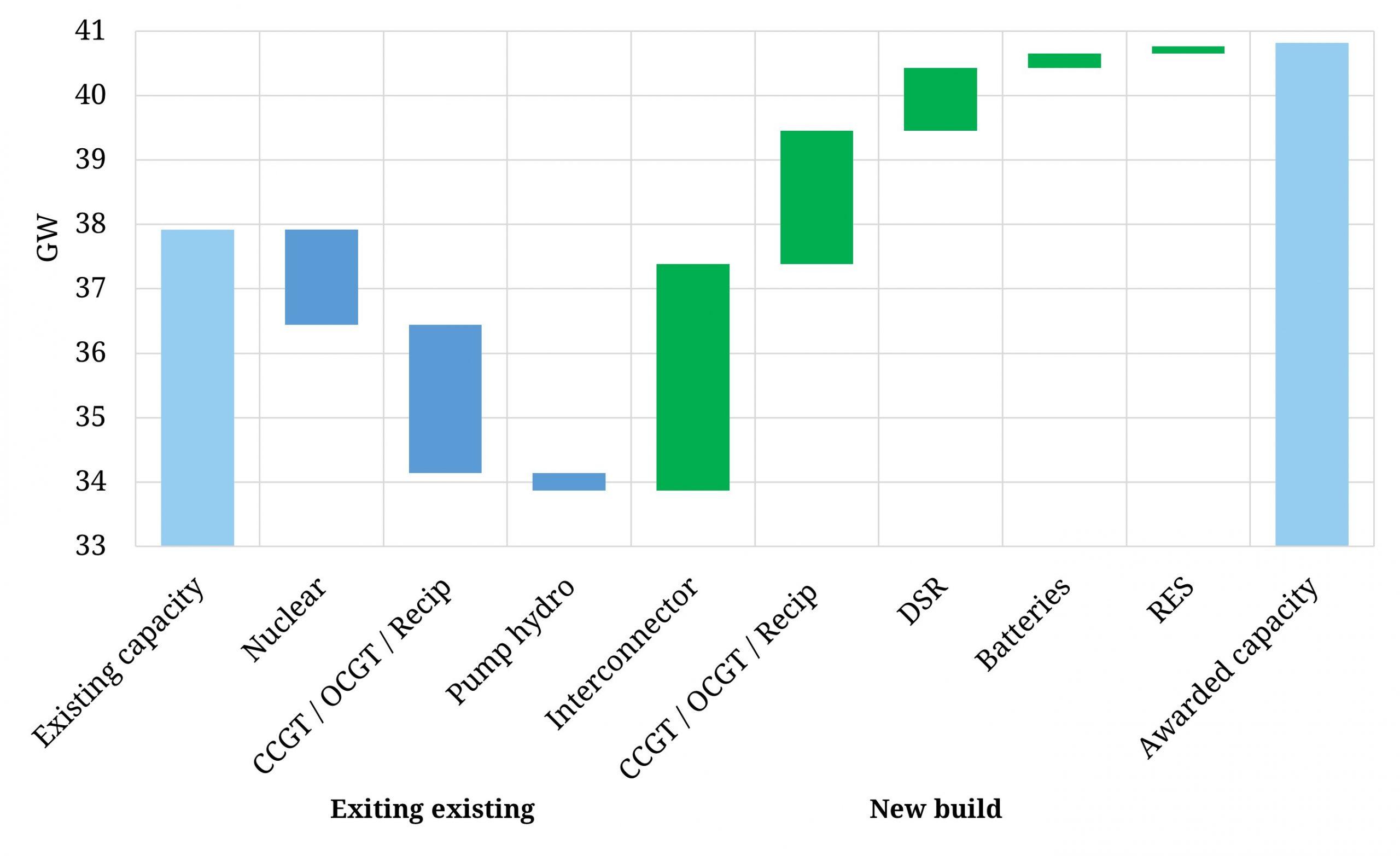 Breakdown behind the 18 £/kW capacity clearing price