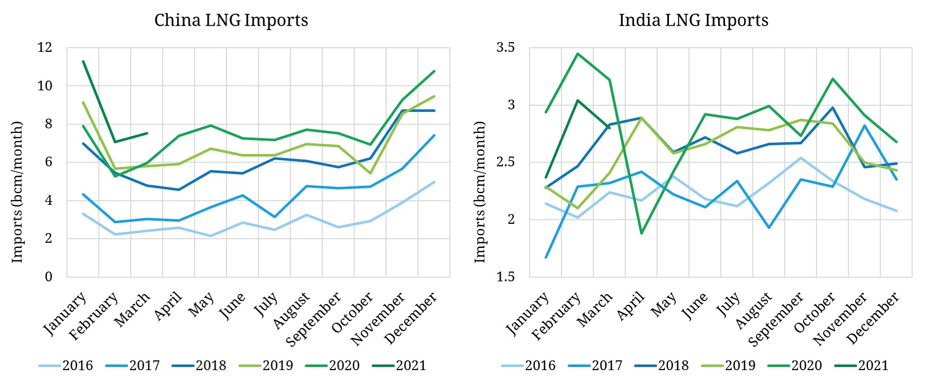 LNG demand & the two Asian tigers