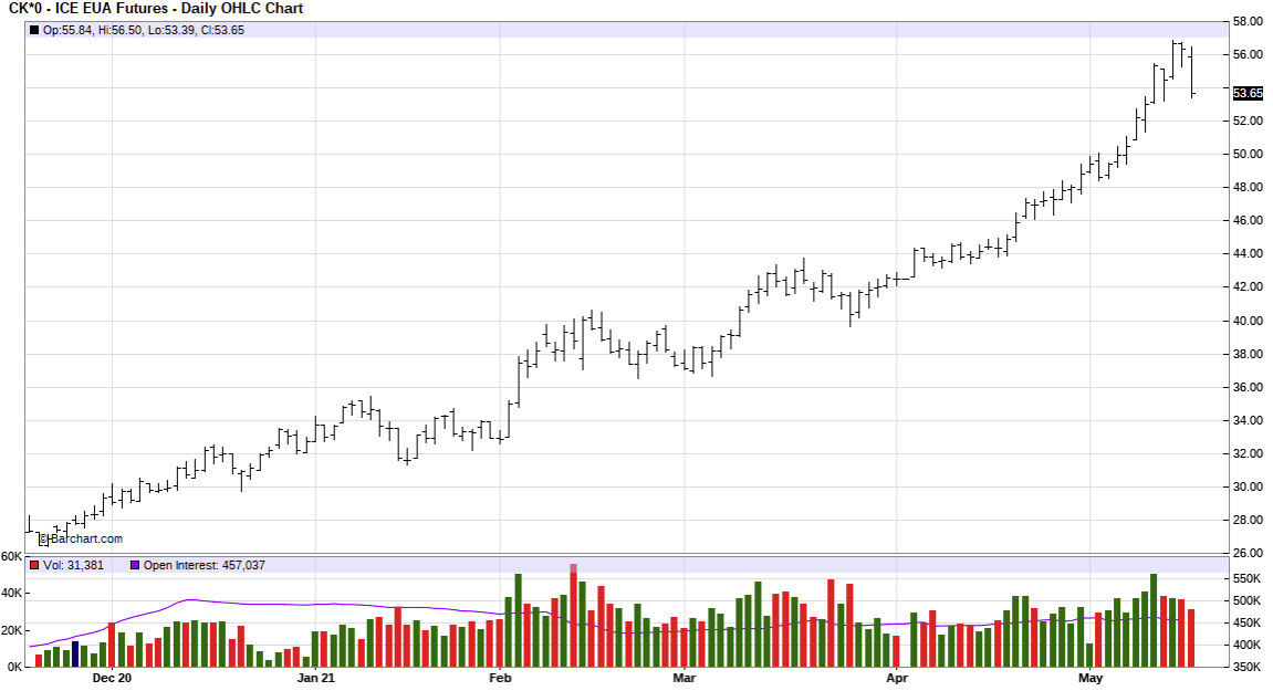Watch out for a carbon price reversal
