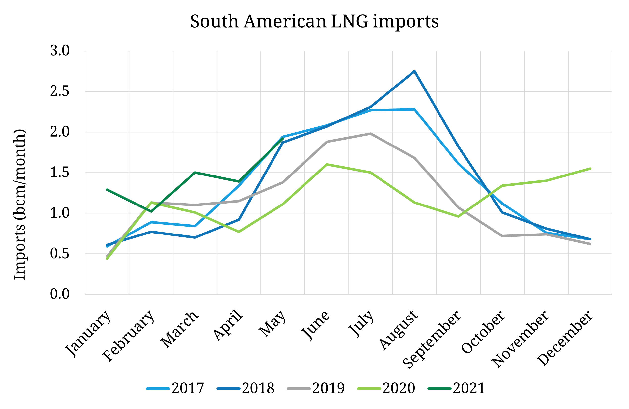 South American LNG imports rebound in 2021