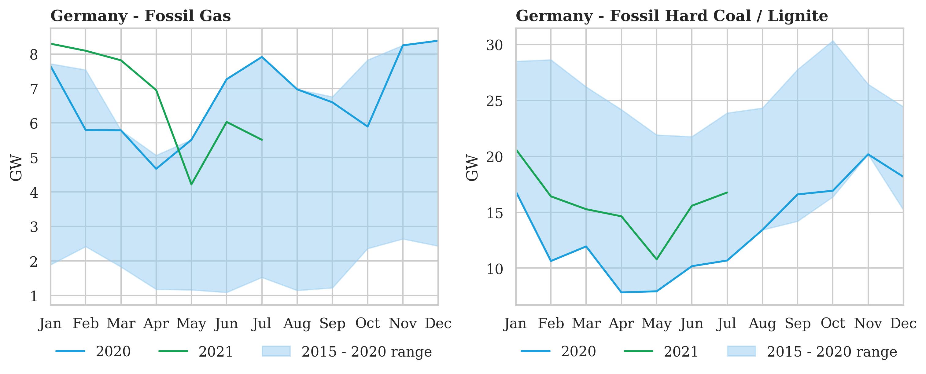 Coal making a comeback in Germany