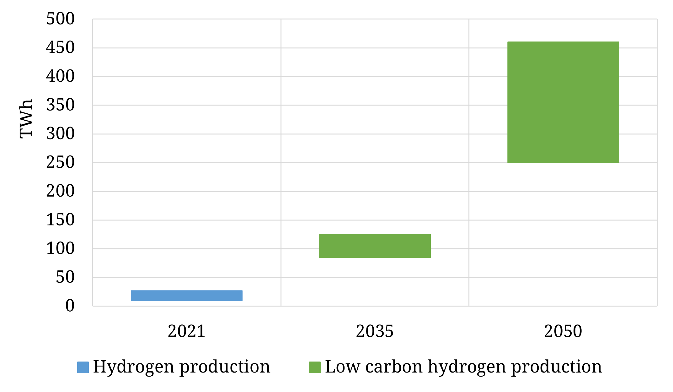 UK Hydrogen Strategy targets 20-fold demand increase by 2050