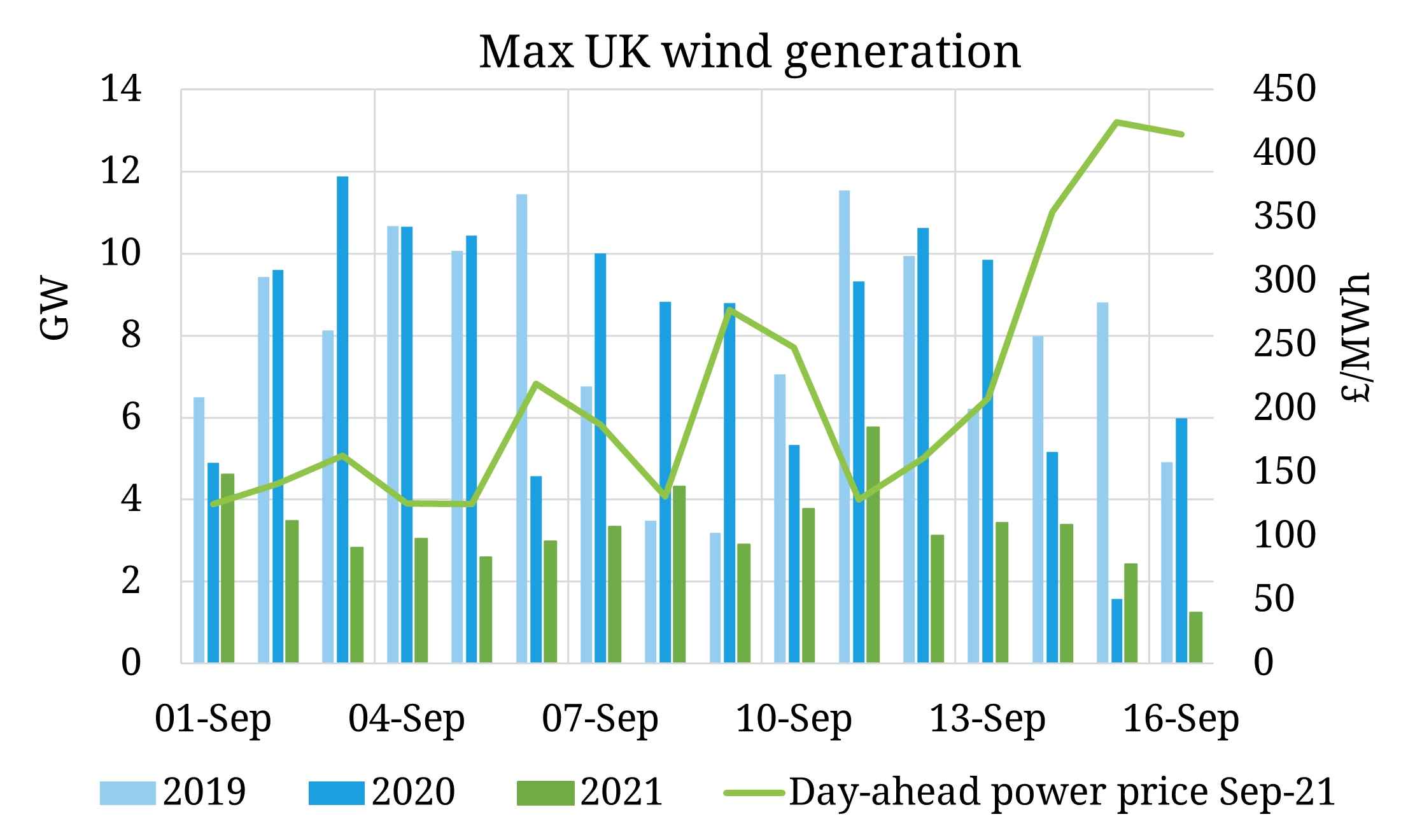 Low wind & outages see UK electricity prices surge