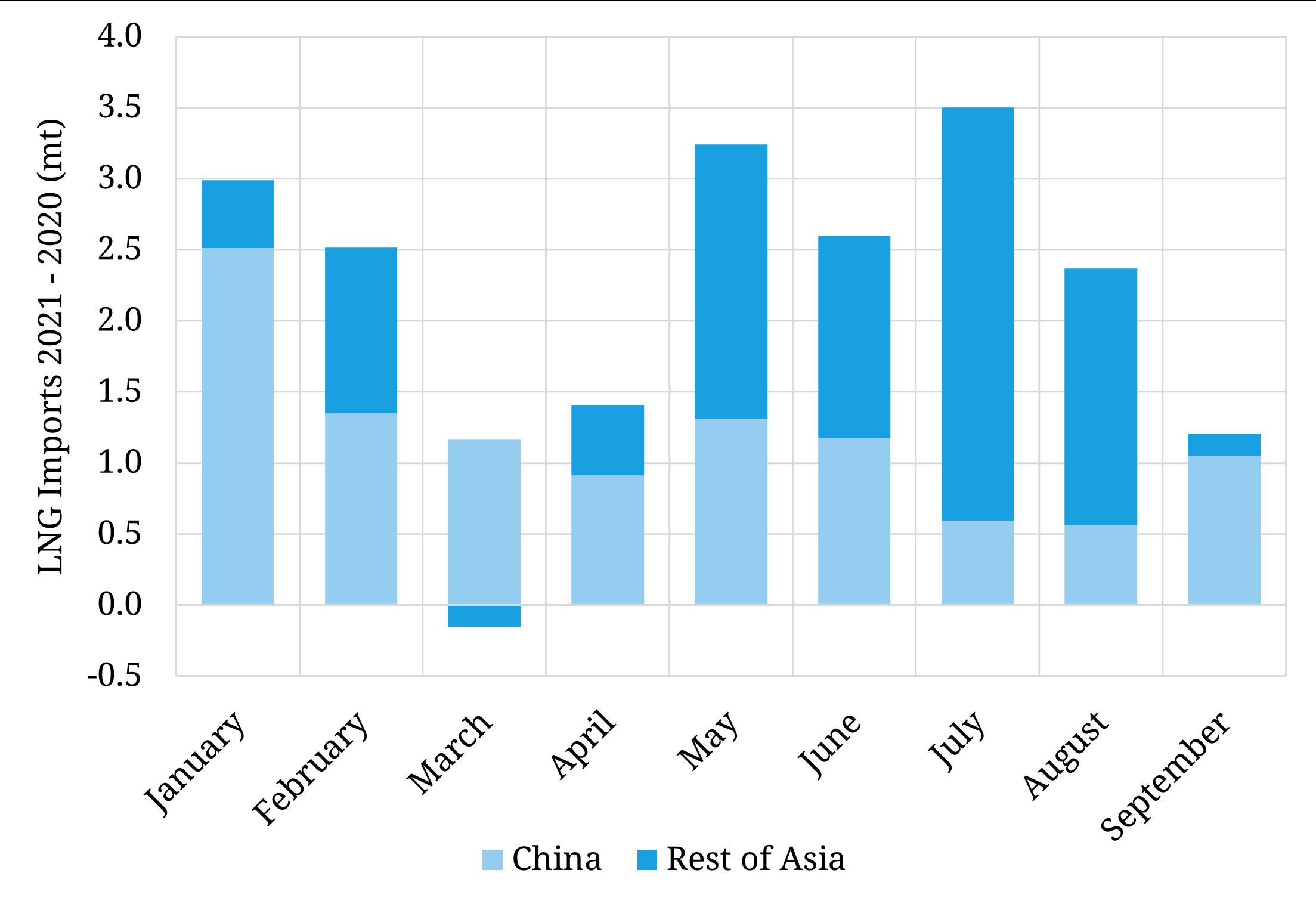 China dominates Asian LNG demand growth